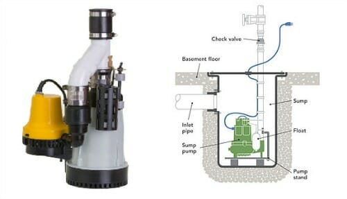 submersible pump prevent flooding