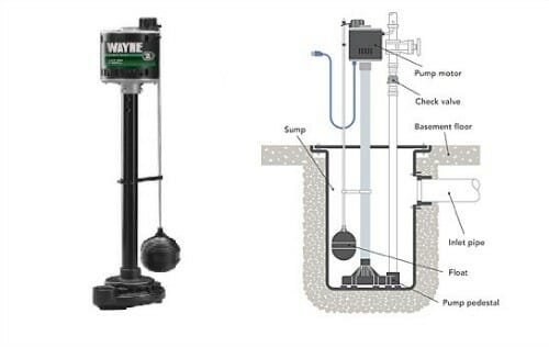 """When Do I Need a Sump Pump?""""- Your Question Answered"""