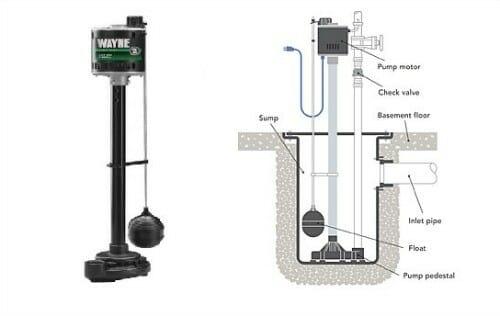 sump pump pedestal