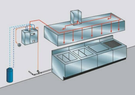 fire suppression system kitchen